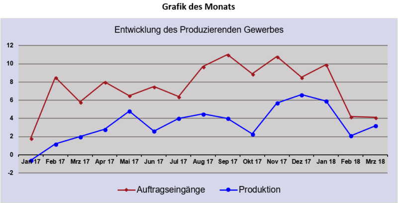 Quelle: Deutsche Bundesbank, Grafik: BGA