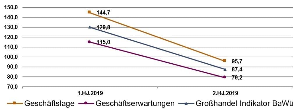 Quelle: BGA Unternehmensbefragung Dezember 2018; August 2019, Grafik: BGA