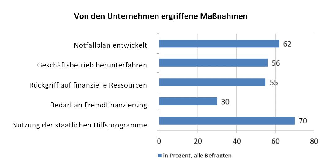 Quelle: BGA-Umfrage vom 20. bis 25. März 2020