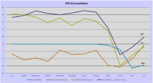 © Growth from Knowledge Pressemitteilungen; Grafik: BGA